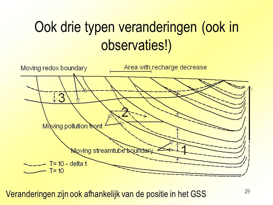 29 Ook drie typen veranderingen (ook in observaties!) Veranderingen zijn ook afhankelijk van de positie in het GSS