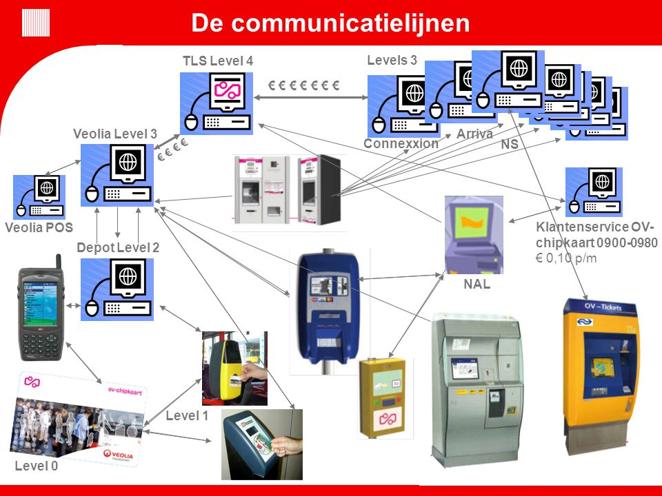 Level 0 TLS Level 4 Level 1 Veolia Level 3 Depot Level 2 Connexxion € € € € € € € € € De communicatielijnen NS Arriva Levels 3 Veolia POS NAL Klantenservice OV- chipkaart 0900-0980 € 0,10 p/m