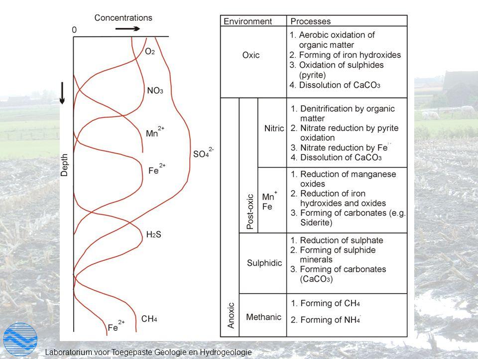 Laboratorium voor Toegepaste Geologie en Hydrogeologie