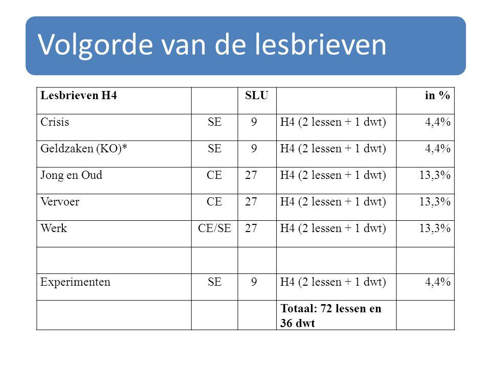 Volgorde van de lesbrieven Lesbrieven H4SLUin % CrisisSE9H4 (2 lessen + 1 dwt)4,4% Geldzaken (KO)*SE9H4 (2 lessen + 1 dwt)4,4% Jong en OudCE27H4 (2 le