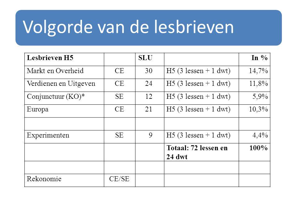 Volgorde van de lesbrieven Lesbrieven H5SLUIn % Markt en OverheidCE30H5 (3 lessen + 1 dwt)14,7% Verdienen en UitgevenCE24H5 (3 lessen + 1 dwt)11,8% Co