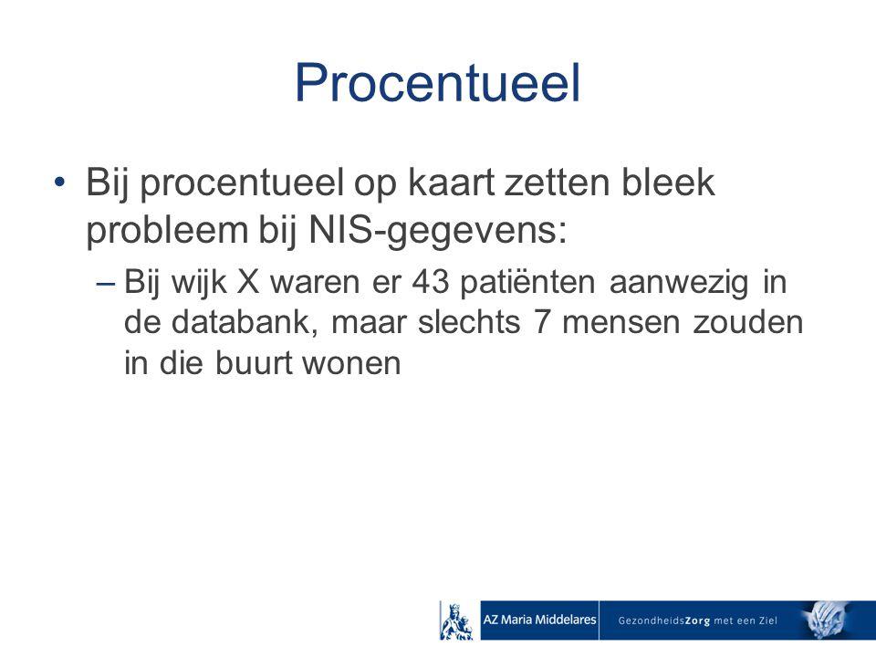 Procentueel Bij procentueel op kaart zetten bleek probleem bij NIS-gegevens: –Bij wijk X waren er 43 patiënten aanwezig in de databank, maar slechts 7