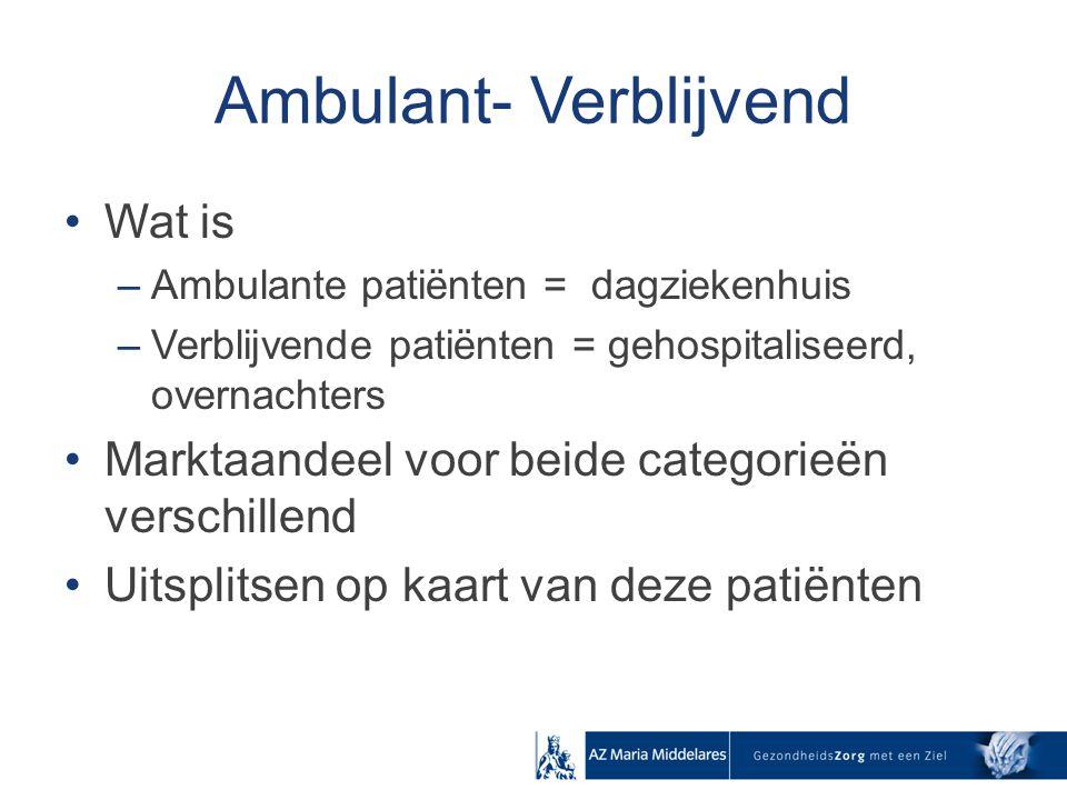Ambulant- Verblijvend Wat is –Ambulante patiënten = dagziekenhuis –Verblijvende patiënten = gehospitaliseerd, overnachters Marktaandeel voor beide cat