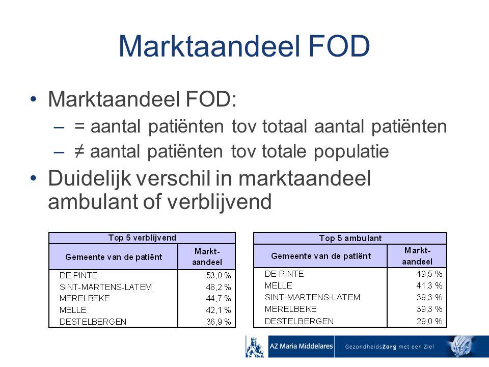 Marktaandeel FOD Marktaandeel FOD: – = aantal patiënten tov totaal aantal patiënten – ≠ aantal patiënten tov totale populatie Duidelijk verschil in ma