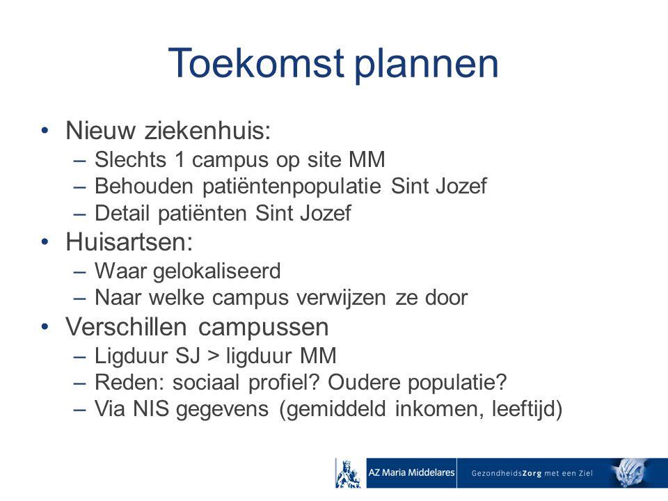 Toekomst plannen Nieuw ziekenhuis: –Slechts 1 campus op site MM –Behouden patiëntenpopulatie Sint Jozef –Detail patiënten Sint Jozef Huisartsen: –Waar