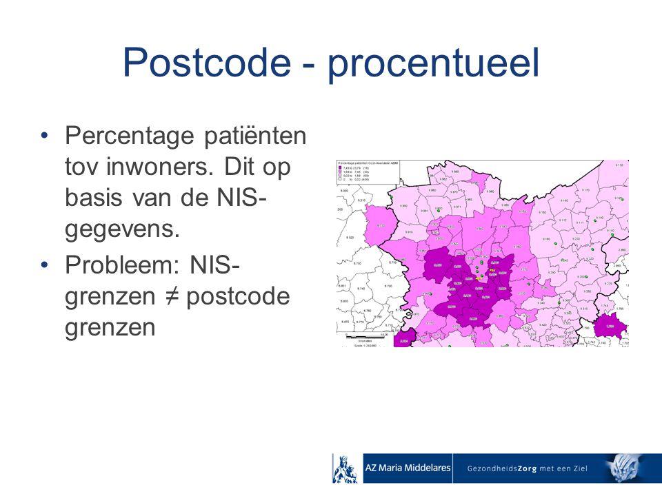 Postcode - procentueel Percentage patiënten tov inwoners. Dit op basis van de NIS- gegevens. Probleem: NIS- grenzen ≠ postcode grenzen