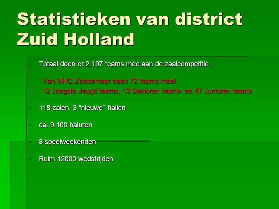 Statistieken van district Zuid Holland Totaal doen er 2.197 teams mee aan de zaalcompetitie.Totaal doen er 2.197 teams mee aan de zaalcompetitie.