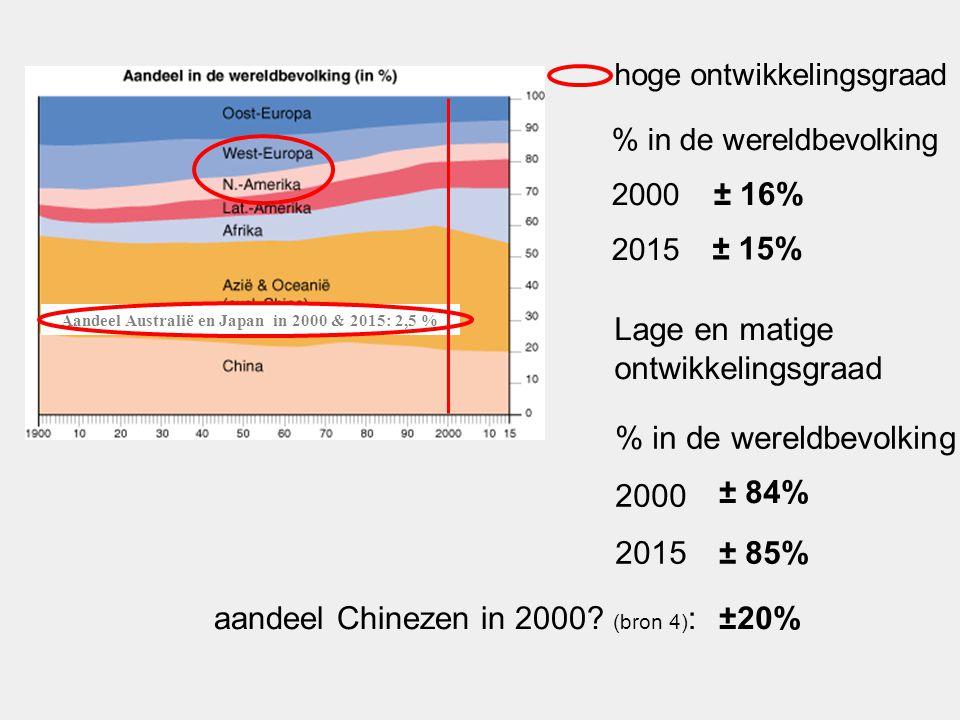 hoge ontwikkelingsgraad Aandeel Australië en Japan in 2000 & 2015: 2,5 % % in de wereldbevolking 2000 2015 ± 16% ± 15% Lage en matige ontwikkelingsgraad % in de wereldbevolking 2000 2015 ± 84% ± 85% aandeel Chinezen in 2000.
