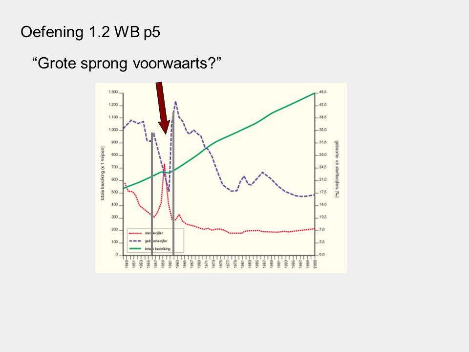 Grote sprong voorwaarts? Oefening 1.2 WB p5