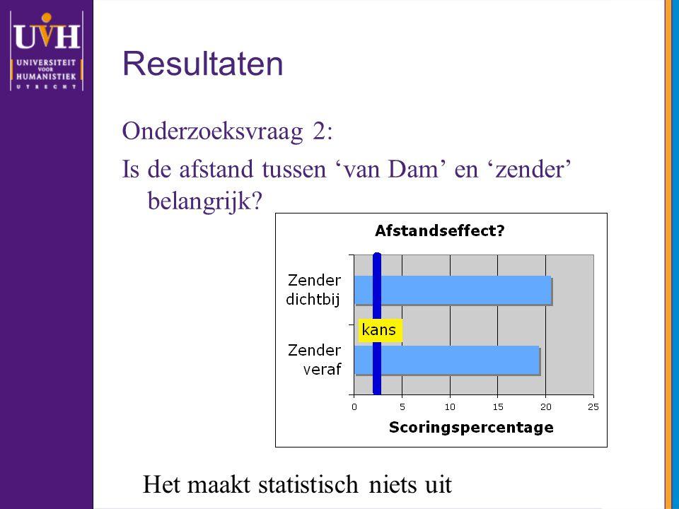 Resultaten Onderzoeksvraag 2: Is de afstand tussen 'van Dam' en 'zender' belangrijk? Het maakt statistisch niets uit