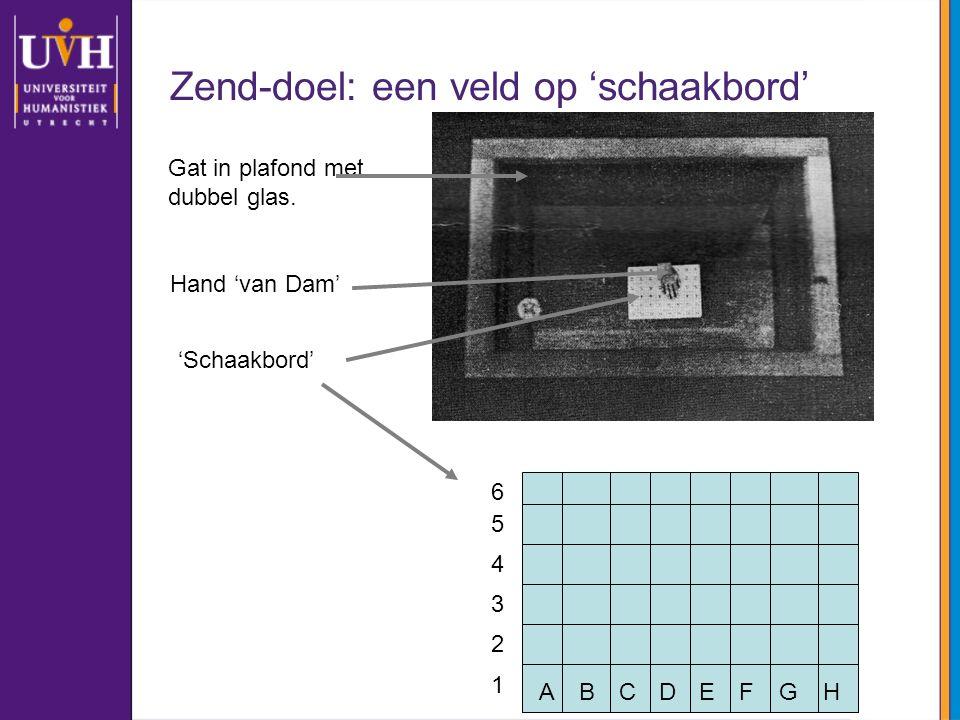 Zend-doel: een veld op 'schaakbord' Hand 'van Dam' Gat in plafond met dubbel glas. 'Schaakbord' ABCDEFGH 1 2 3 4 5 6