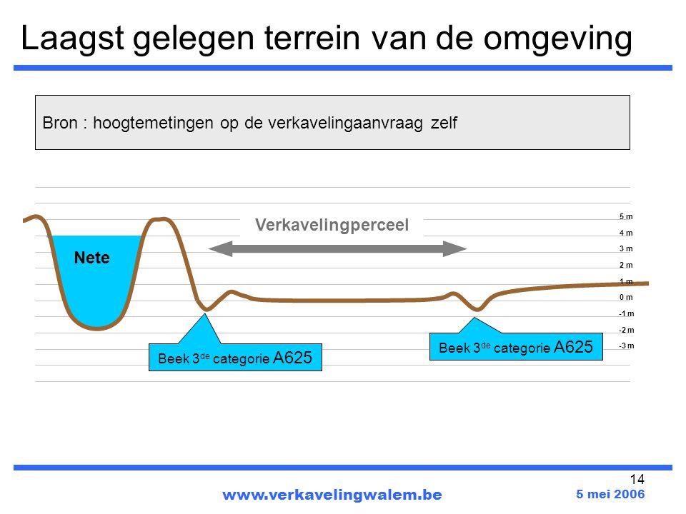 14 Laagst gelegen terrein van de omgeving www.verkavelingwalem.be 5 mei 2006 Verkavelingperceel Bron : hoogtemetingen op de verkavelingaanvraag zelf Nete Beek 3 de categorie A625 1 m 2 m 3 m 4 m 5 m 0 m -1 m -2 m -3 m