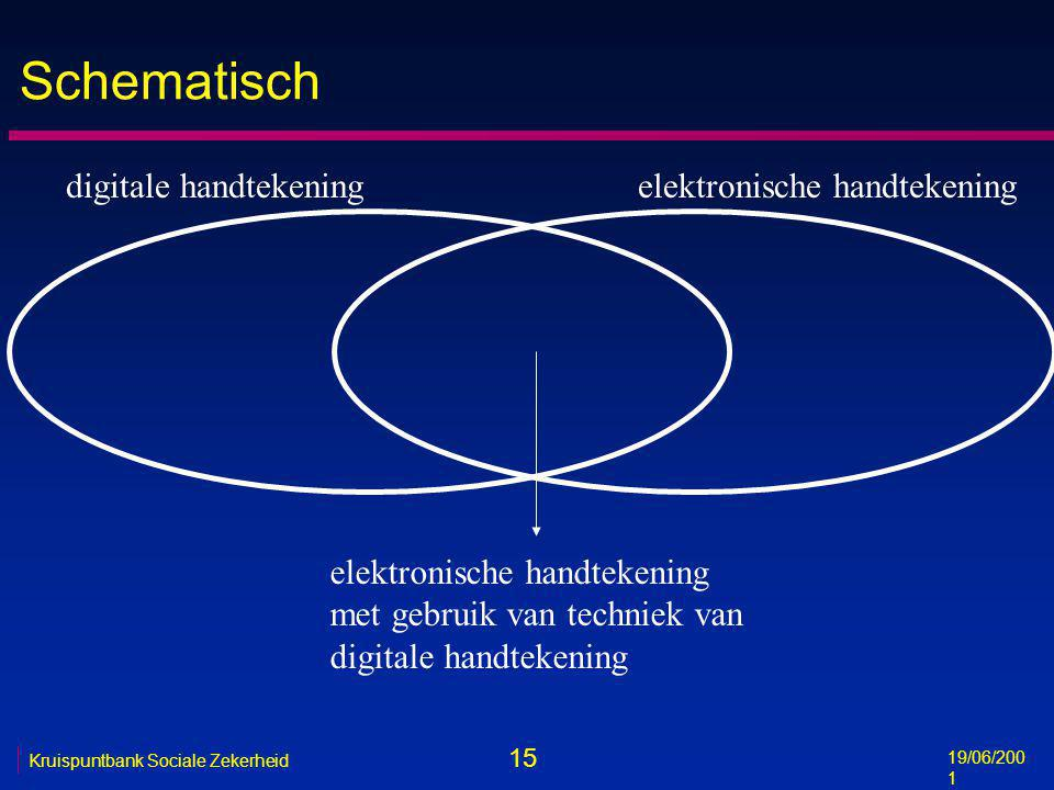 15 19/06/200 1 Kruispuntbank Sociale Zekerheid Schematisch digitale handtekeningelektronische handtekening met gebruik van techniek van digitale handt