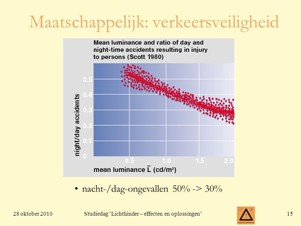 28 oktober 201015 Studiedag 'Lichthinder – effecten en oplossingen' Maatschappelijk: verkeersveiligheid nacht-/dag-ongevallen 50% -> 30%