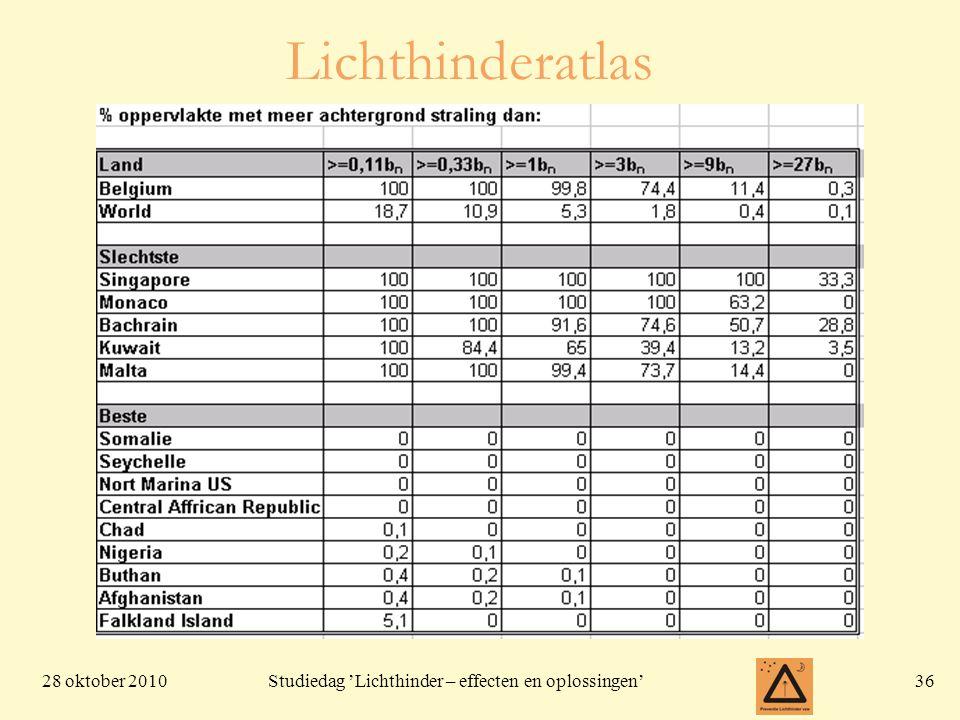 28 oktober 201036 Studiedag 'Lichthinder – effecten en oplossingen' Lichthinderatlas