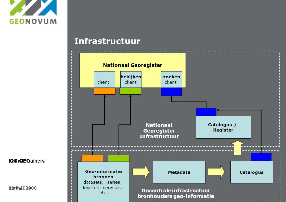 Infrastructuur Nationaal Georegister Geo-informatie bronnen datasets, -series, kaarten, services, etc.