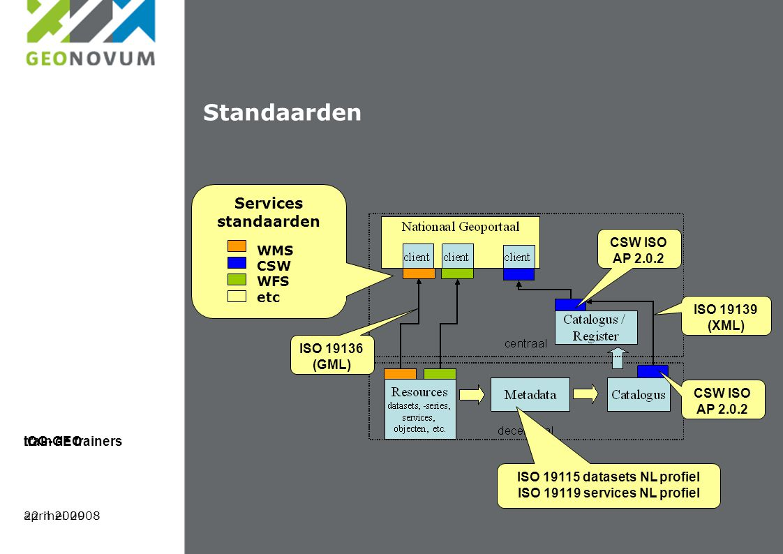 Standaarden Services standaarden WMS CSW WFS etc ISO 19115 datasets NL profiel ISO 19119 services NL profiel ISO 19139 (XML) ISO 19136 (GML) CSW ISO A