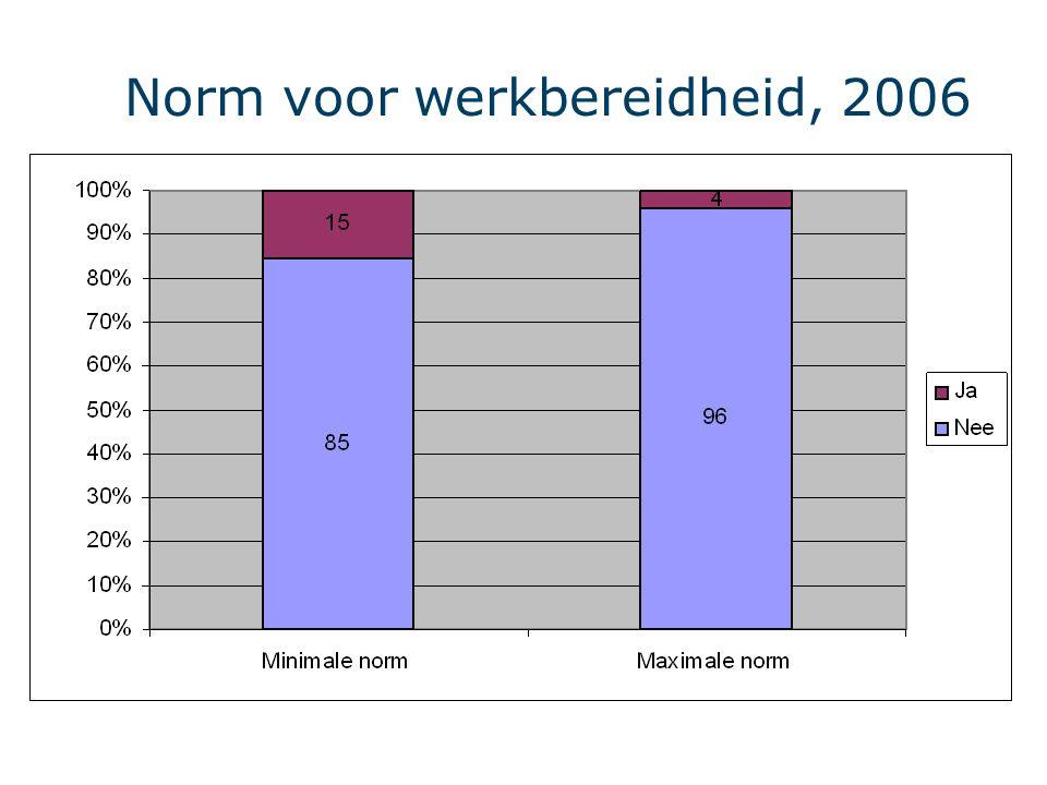Norm voor werkbereidheid, 2006