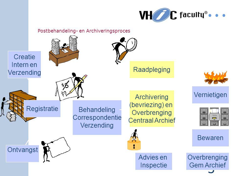 2 Competenties DIV Het vermogen om de life-cycle van de documentaire informatievoorziening te regelen en uit te voeren ten behoeve van een organisatie