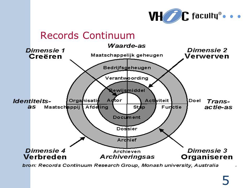 4 Wat is DIV Theoretisch Functioneel Praktisch Life-cycle Creëren produktie verwerven identificeren Registreren ontsluiting reproductie afhandelen Ord