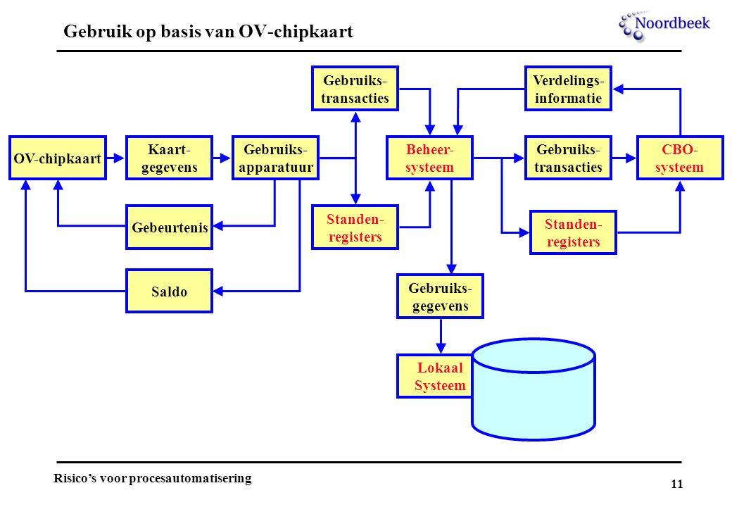 11 Risico's voor procesautomatisering Gebruik op basis van OV-chipkaart OV-chipkaart Kaart- gegevens Gebruiks- apparatuur Gebruiks- transacties Stande