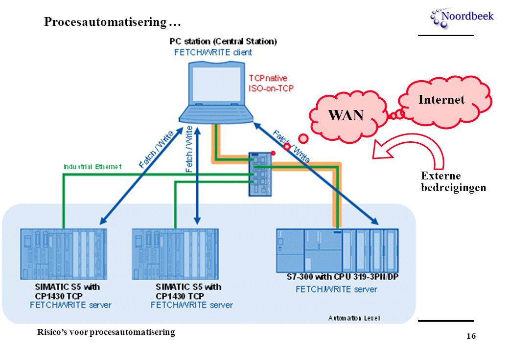 16 Risico's voor procesautomatisering Procesautomatisering … WAN Internet Externe bedreigingen