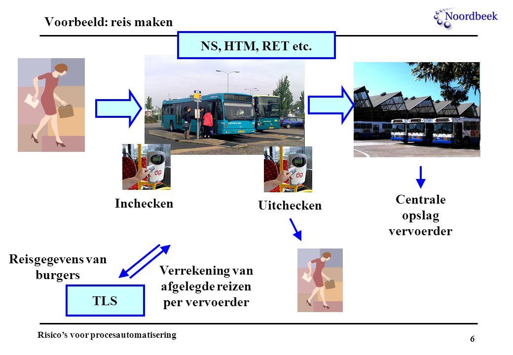 6 Risico's voor procesautomatisering Voorbeeld: reis maken Inchecken Centrale opslag vervoerder Uitchecken TLS NS, HTM, RET etc. Reisgegevens van burg