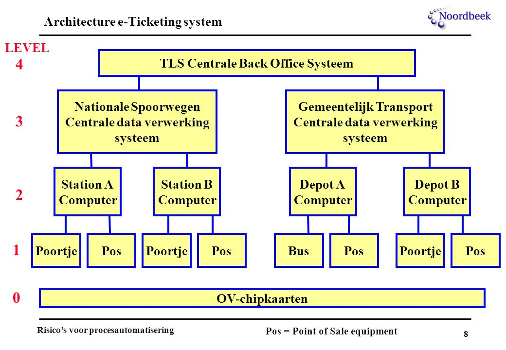 8 Architecture e-Ticketing system TLS Centrale Back Office Systeem Nationale Spoorwegen Centrale data verwerking systeem Gemeentelijk Transport Centrale data verwerking systeem Station A Computer Station B Computer Depot A Computer Depot B Computer BusPoortjePos PoortjePos OV-chipkaarten Pos = Point of Sale equipment PosPoortje LEVEL 4 3 2 1 0