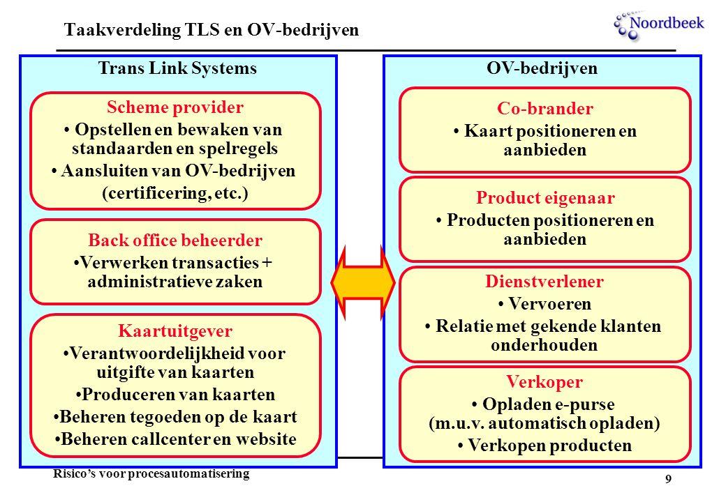 9 Risico's voor procesautomatisering Taakverdeling TLS en OV-bedrijven Trans Link SystemsOV-bedrijven Scheme provider Opstellen en bewaken van standaa