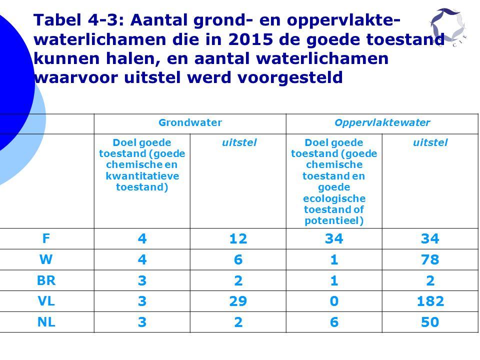 GrondwaterOppervlaktewater Doel goede toestand (goede chemische en kwantitatieve toestand) uitstelDoel goede toestand (goede chemische toestand en goe