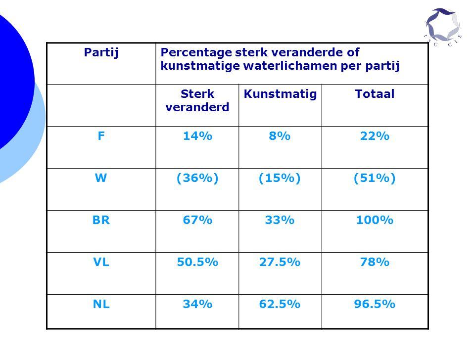 PartijPercentage sterk veranderde of kunstmatige waterlichamen per partij Sterk veranderd KunstmatigTotaal F14%8%22% W(36%)(15%)(51%) BR67%33%100% VL5