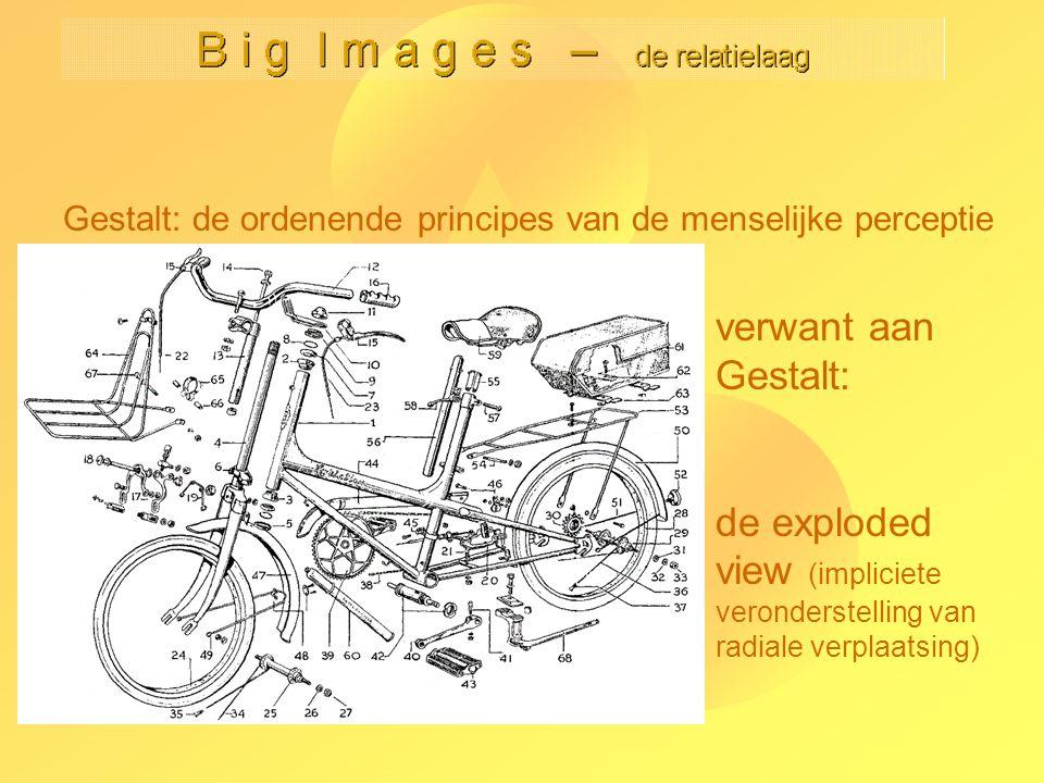 Gestalt: de ordenende principes van de menselijke perceptie verwant aan Gestalt: de exploded view (impliciete veronderstelling van radiale verplaatsin