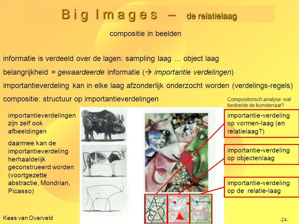 B i g I m a g e s – de relatielaag Kees van Overveld compositie in beelden importantieverdelingen zijn zelf ook afbeeldingen daarmee kan de importanti