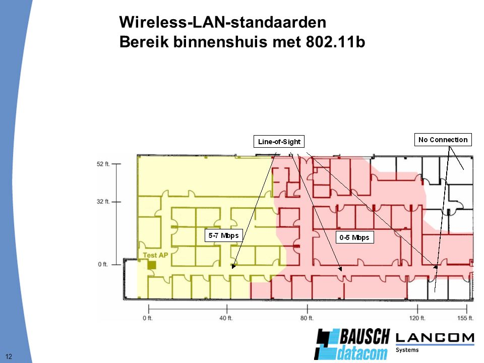 12 Wireless-LAN-standaarden Bereik binnenshuis met 802.11b