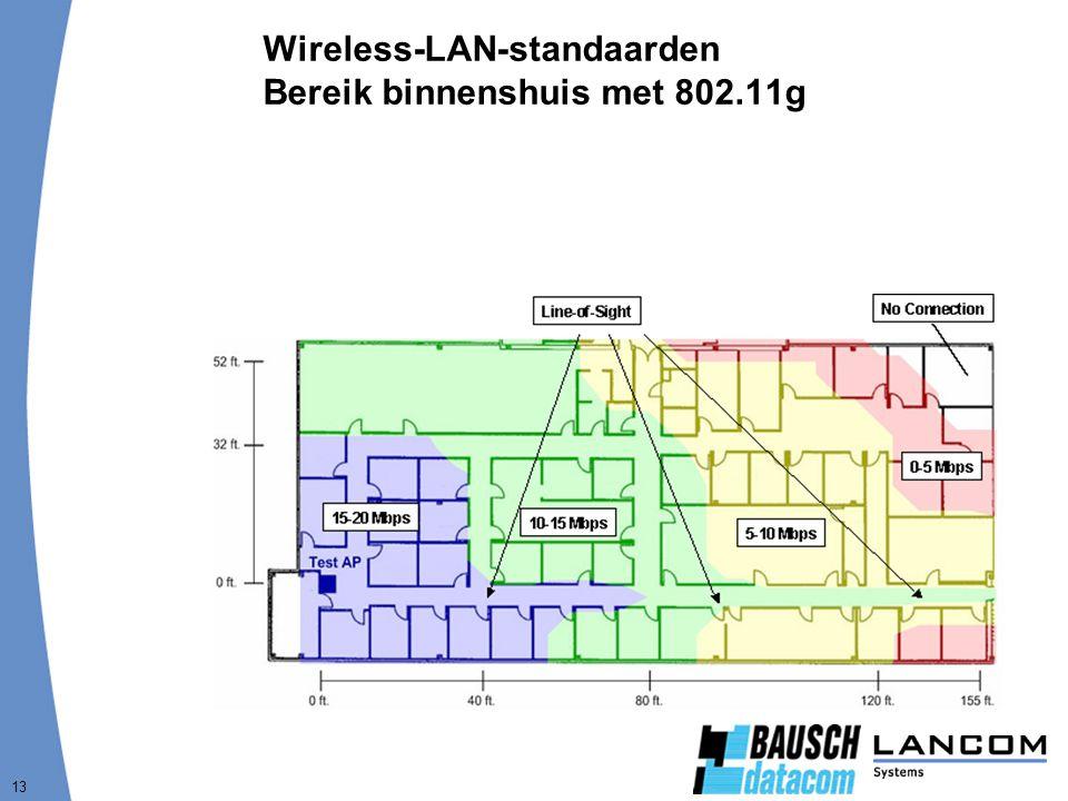 13 Wireless-LAN-standaarden Bereik binnenshuis met 802.11g