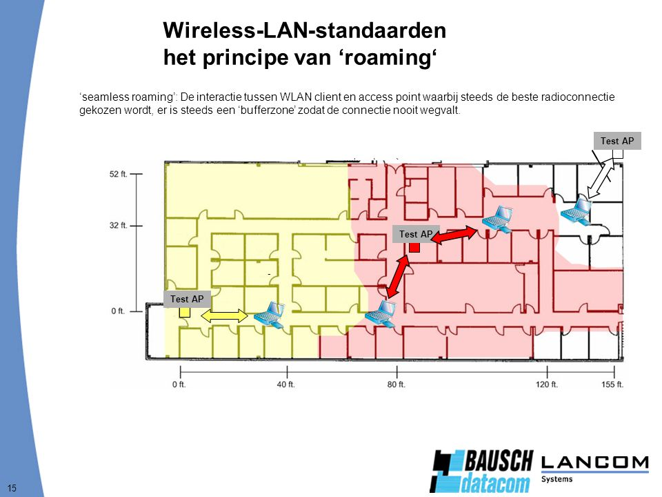 15 Wireless-LAN-standaarden het principe van 'roaming' 5-7 Mbps 0-5 Mbps - Test AP 'seamless roaming': De interactie tussen WLAN client en access point waarbij steeds de beste radioconnectie gekozen wordt, er is steeds een 'bufferzone' zodat de connectie nooit wegvalt.