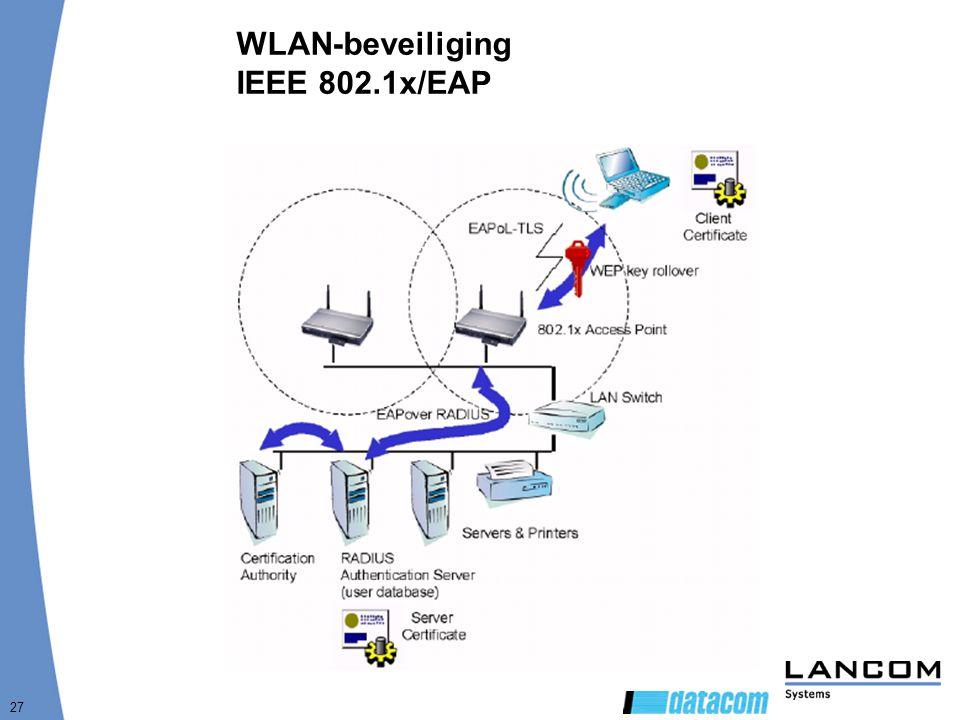 27 WLAN-beveiliging IEEE 802.1x/EAP