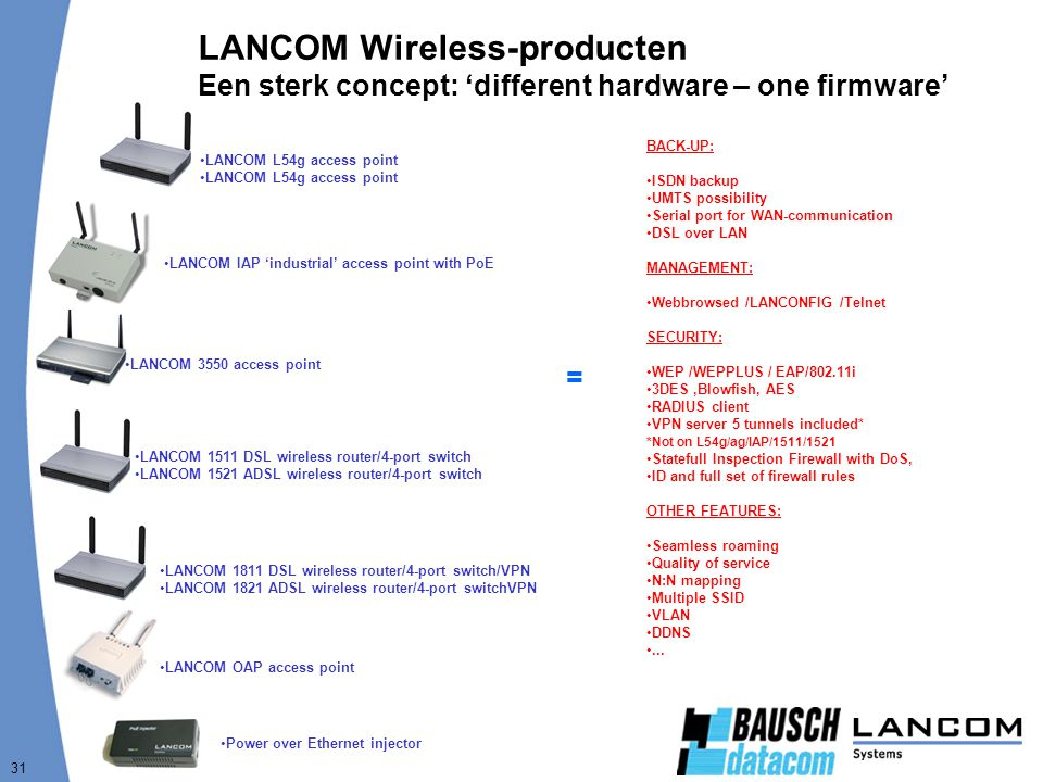31 LANCOM Wireless-producten Een sterk concept: 'different hardware – one firmware' LANCOM 1811 DSL wireless router/4-port switch/VPN LANCOM 1821 ADSL