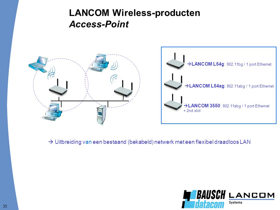 35 LANCOM Wireless-producten Access-Point  Uitbreiding van een bestaand (bekabeld) netwerk met een flexibel draadloos LAN  LANCOM L54g: 802.11bg / 1 port Ethernet  LANCOM L54ag: 802.11abg / 1 port Ethernet  LANCOM 3550: 802.11abg / 1 port Ethernet + 2nd slot