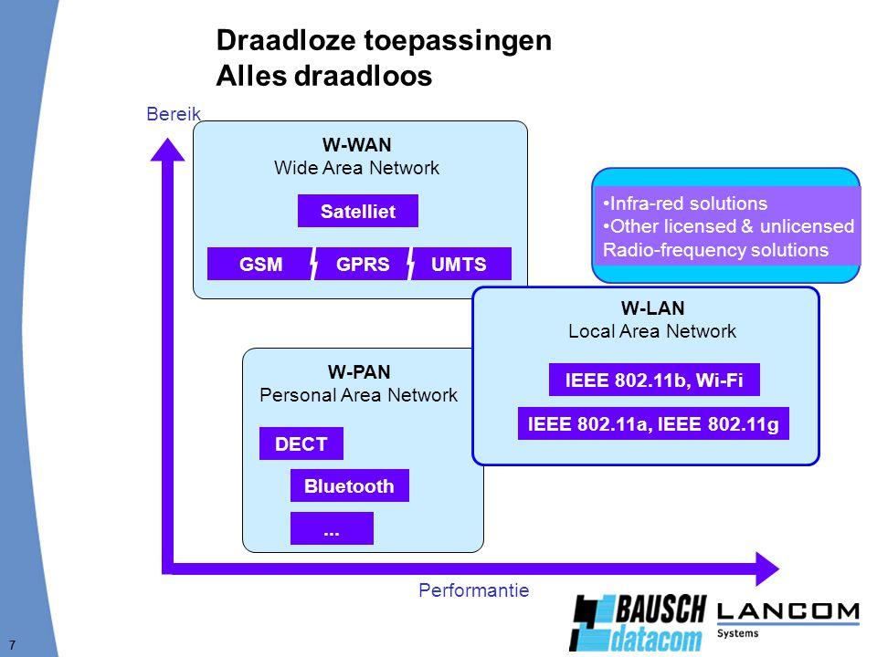 7 W-WAN Wide Area Network Satelliet GSMGPRSUMTS Draadloze toepassingen Alles draadloos Performantie Bereik W-PAN Personal Area Network...