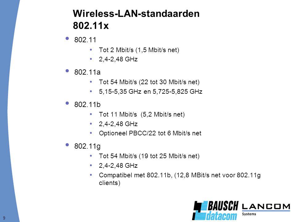 9 Wireless-LAN-standaarden 802.11x  802.11  Tot 2 Mbit/s (1,5 Mbit/s net)  2,4-2,48 GHz  802.11a  Tot 54 Mbit/s (22 tot 30 Mbit/s net)  5,15-5,35 GHz en 5,725-5,825 GHz  802.11b  Tot 11 Mbit/s (5,2 Mbit/s net)  2,4-2,48 GHz  Optioneel PBCC/22 tot 6 Mbit/s net  802.11g  Tot 54 Mbit/s (19 tot 25 Mbit/s net)  2,4-2,48 GHz  Compatibel met 802.11b, (12,8 MBit/s net voor 802.11g clients)