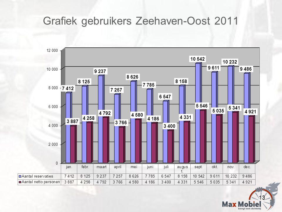 Grafiek gebruikers Zeehaven-Oost 2011 13