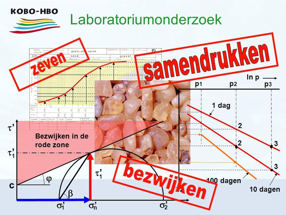 Laboratoriumonderzoek '' c  '' n '' 1 '' 1 Bezwijken in de rode zone  '' 1 '' 2 ln p p2p2 zz p1p1 p3p3 1 dag 10 dagen 2 2 3 3 100 dage