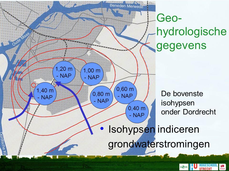 Geo- hydrologische gegevens De bovenste isohypsen onder Dordrecht Isohypsen indiceren grondwaterstromingen 1,40 m - NAP 1,20 m - NAP 1,00 m - NAP 0,80