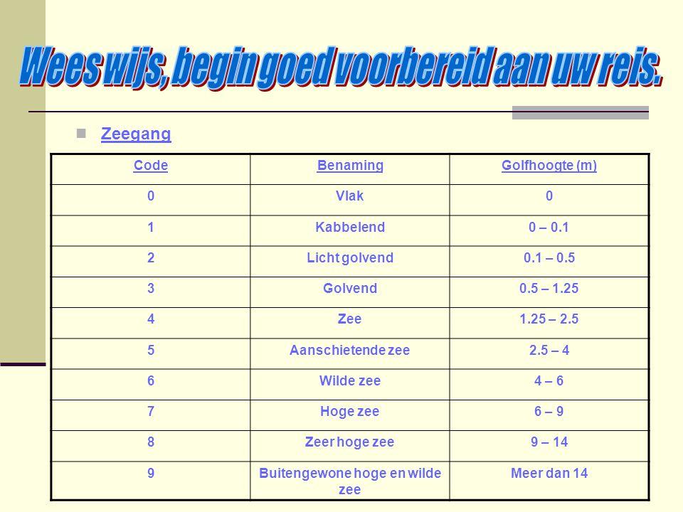 Zeegang CodeBenamingGolfhoogte (m) 0Vlak0 1Kabbelend0 – 0.1 2Licht golvend0.1 – 0.5 3Golvend0.5 – 1.25 4Zee1.25 – 2.5 5Aanschietende zee2.5 – 4 6Wilde
