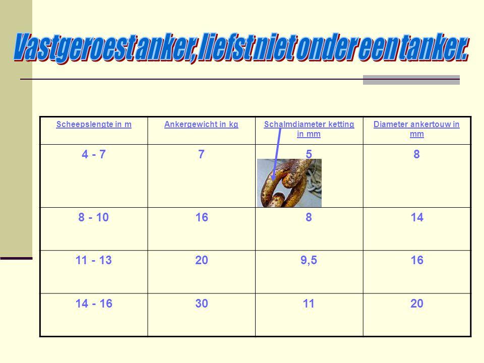Scheepslengte in mAnkergewicht in kgSchalmdiameter ketting in mm Diameter ankertouw in mm 4 - 7758 8 - 1016814 11 - 13209,516 14 - 16301120