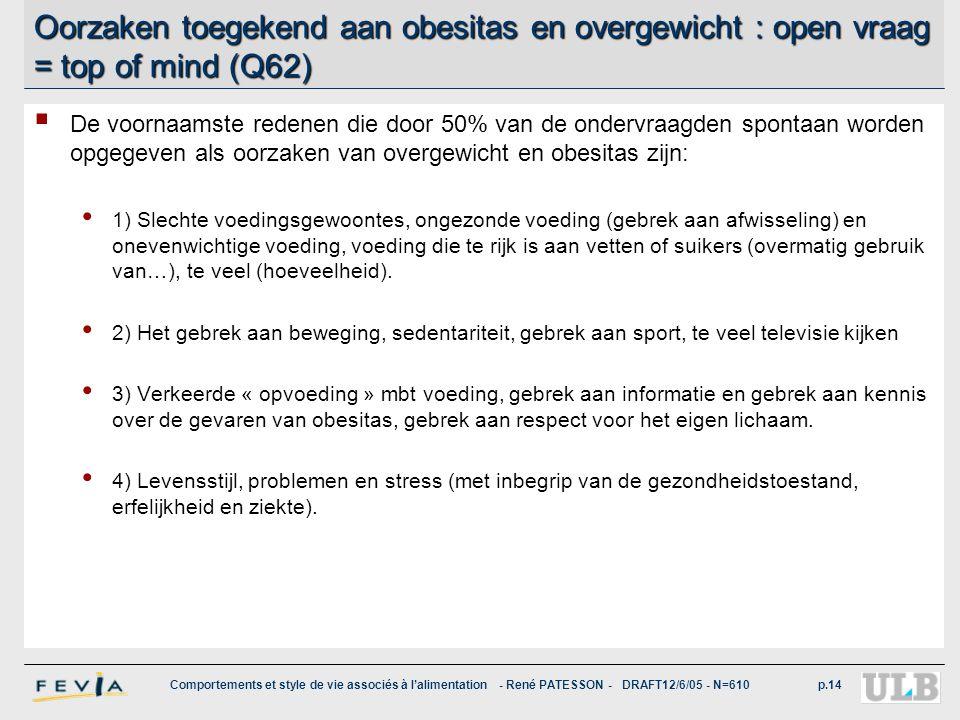 Comportements et style de vie associés à l'alimentation - René PATESSON - DRAFT12/6/05 - N=610p.14 Oorzaken toegekend aan obesitas en overgewicht : op