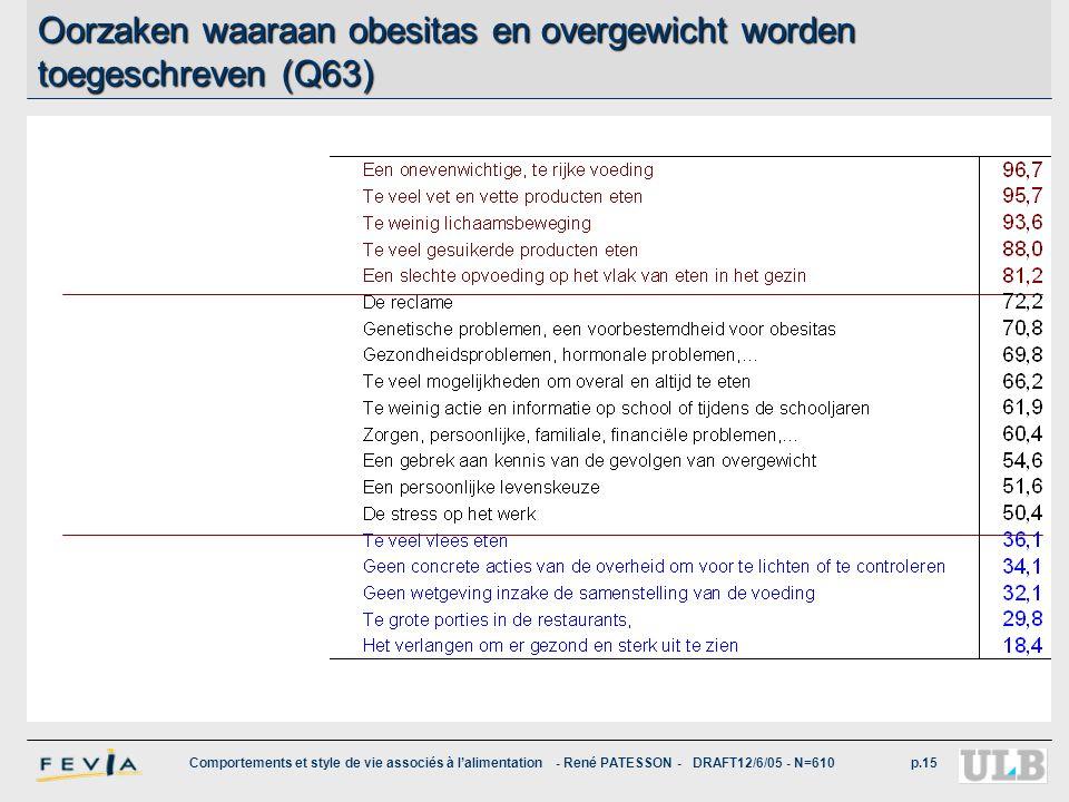 Comportements et style de vie associés à l'alimentation - René PATESSON - DRAFT12/6/05 - N=610p.15 Oorzaken waaraan obesitas en overgewicht worden toe