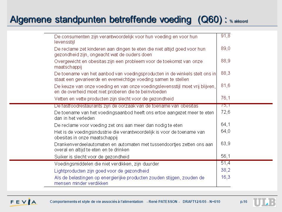 Comportements et style de vie associés à l'alimentation - René PATESSON - DRAFT12/6/05 - N=610p.16 Algemene standpunten betreffende voeding (Q60) : %