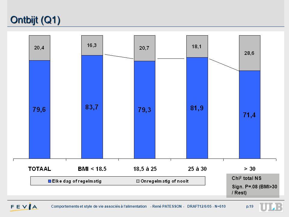 Comportements et style de vie associés à l'alimentation - René PATESSON - DRAFT12/6/05 - N=610p.19 Ontbijt (Q1) Chi 2 total NS Sign. P=.08 (BMI>30 / R
